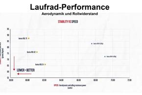 Zudem sollen die neuen Bontrager Aeolus RSL Laufräder deutlich weniger empfindlich auf Seitenwind reagieren.