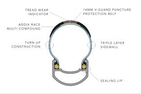 Der Aufbau im Schnittmodell des Reifens: Neu sind auch die Dichtlippen, die unter das Felgenhorn greifen. In der Mitte sitzt ein Verschleißindikator