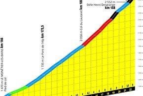 Der Schlussanstieg auf den Galibier: 23 km mit 5,1 % Steigung im Schnitt, aber einem langen Steilstück nach dem Col du Lautaret  (ca. 16:17 Uhr)