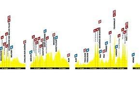 Das Höhenprofil aller Bergetappen der Tour de France 2019 – heute  geht es in die Pyrenäen und dann in die Alpen