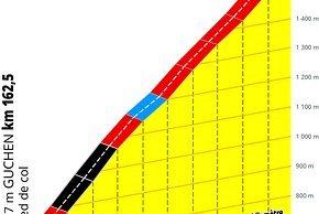 Der Schlussanstieg nach Hourquette d'Ancizan mit 9,9 km und 7,5 % Steigung im Schnitt