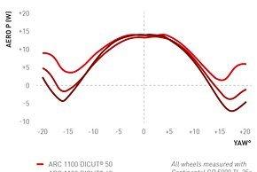 In dieser Grafik hat DT Swiss die drei Felgenhöhen der ARC Modelle miteinander verglichen