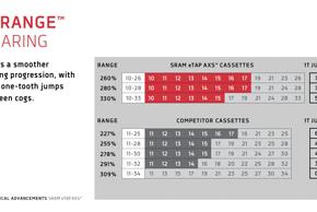 eTap AXS versus klassische 11-fach-Kassetten