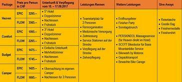 """Die Packages für das """"Swiss Epic"""" bzw. das """"Swiss Epic Flow"""" Format."""