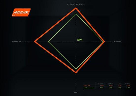 Im Vergleich zu TrailStar ist Addix Soft in jeder Hinsicht verbessert